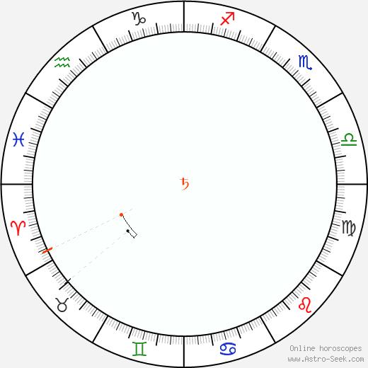 Saturno Retrograde Astro Calendar 1999