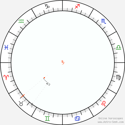 Saturno Retrograde Astro Calendar 2000