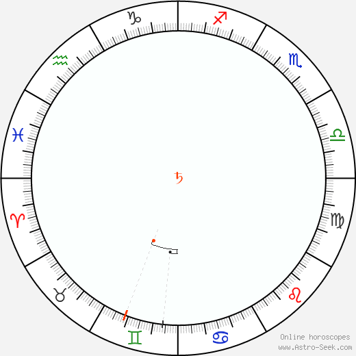Saturno Retrograde Astro Calendar 2002