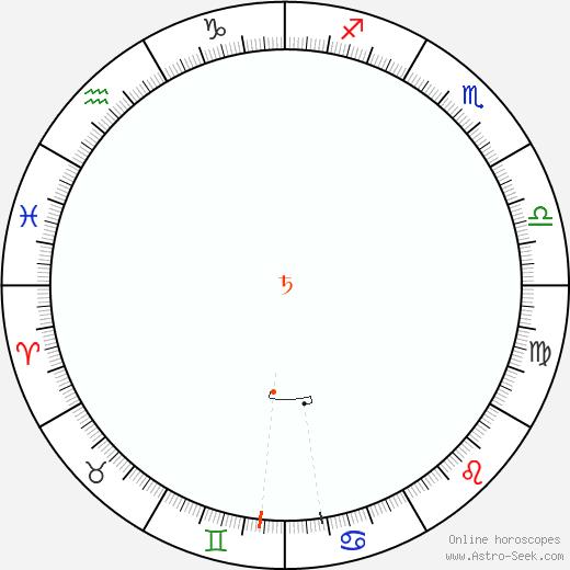 Saturno Retrograde Astro Calendar 2003