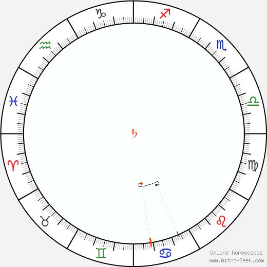 Saturno Retrograde Astro Calendar 2004