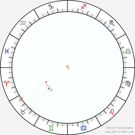 Saturno Retrograde Astro Calendar 2029