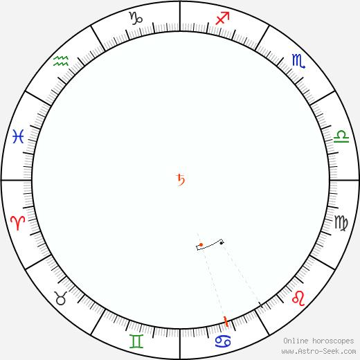 Saturno Retrograde Astro Calendar 2034