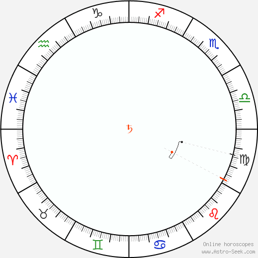 Saturno Retrograde Astro Calendar 2037