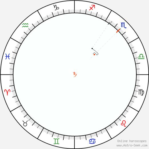 Saturno Retrograde Astro Calendar 2043