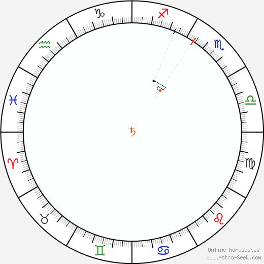 Saturno Retrograde Astro Calendar 2044