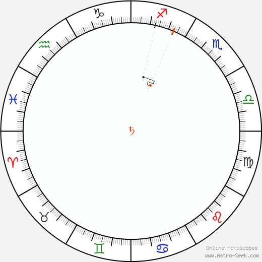 Saturno Retrograde Astro Calendar 2045