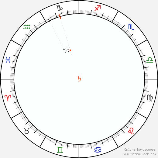 Saturno Retrograde Astro Calendar 2049