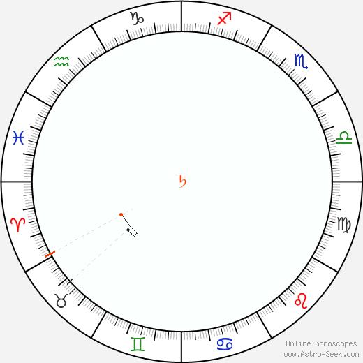 Saturno Retrograde Astro Calendar 2058