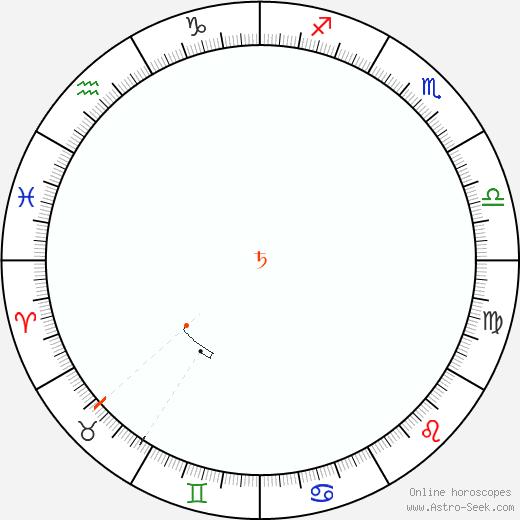 Saturno Retrograde Astro Calendar 2059