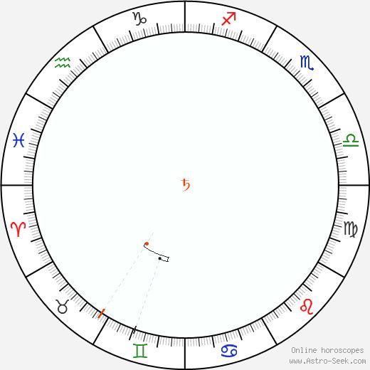 Saturno Retrograde Astro Calendar 2060