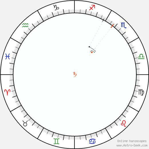 Saturno Retrograde Astro Calendar 2073
