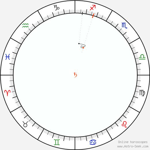 Saturno Retrograde Astro Calendar 2075