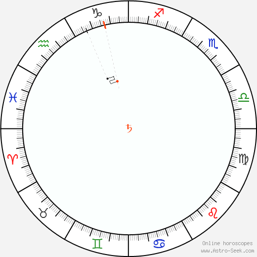 Saturno Retrograde Astro Calendar 2078