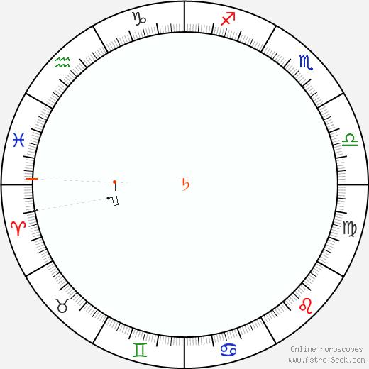 Saturno Retrograde Astro Calendar 2085
