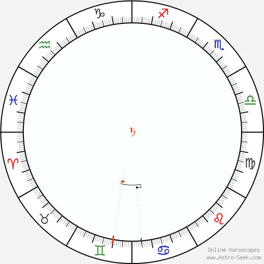 Saturno Retrograde Astro Calendar 2091