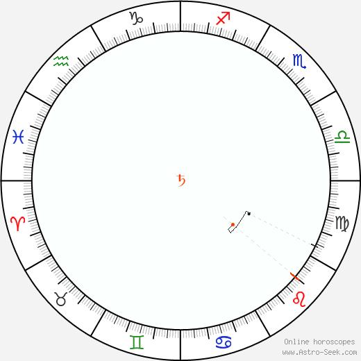 Saturno Retrograde Astro Calendar 2095