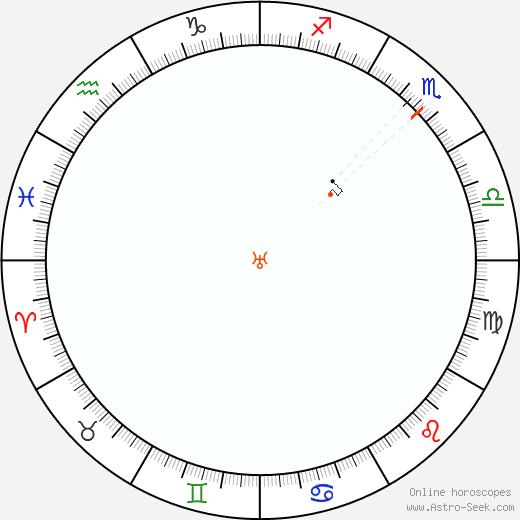Urano Retrograde Astro Calendar 1810