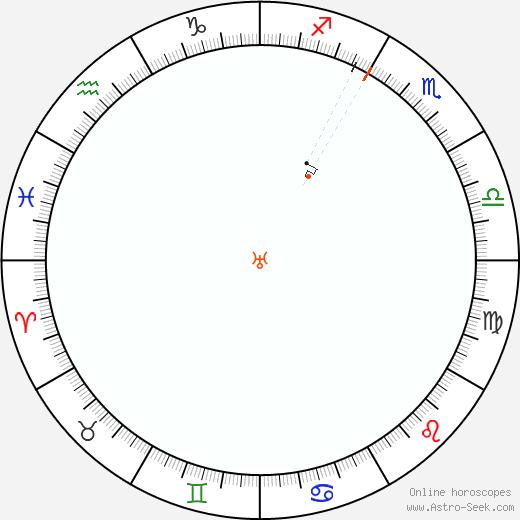 Urano Retrograde Astro Calendar 1814