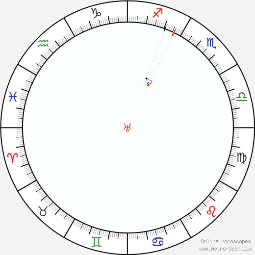 Urano Retrograde Astro Calendar 1815