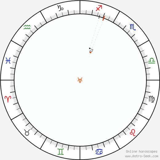 Urano Retrograde Astro Calendar 1816