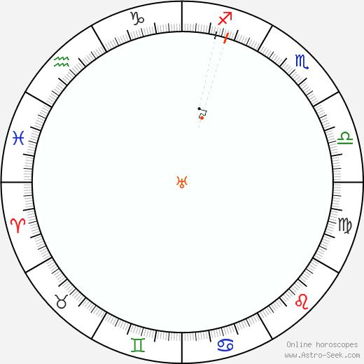 Urano Retrograde Astro Calendar 1817