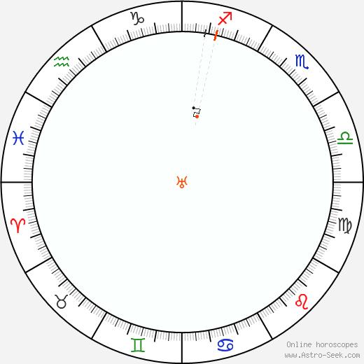 Urano Retrograde Astro Calendar 1818
