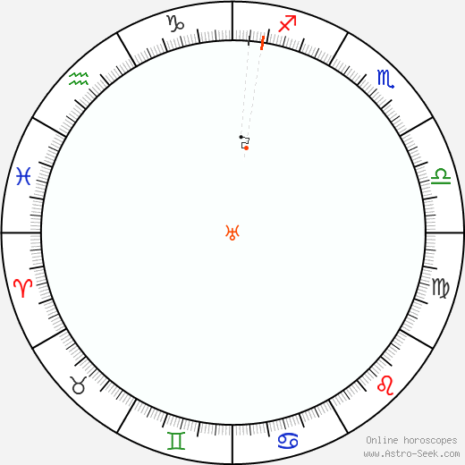 Urano Retrograde Astro Calendar 1819