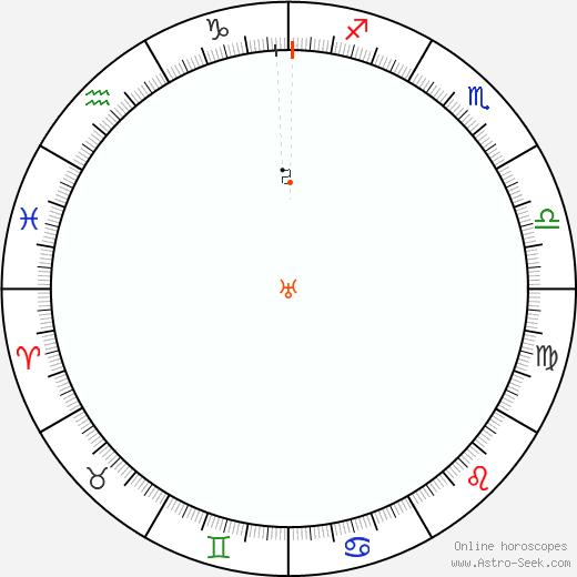 Urano Retrograde Astro Calendar 1821