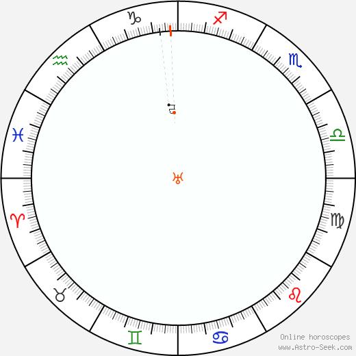 Urano Retrograde Astro Calendar 1822