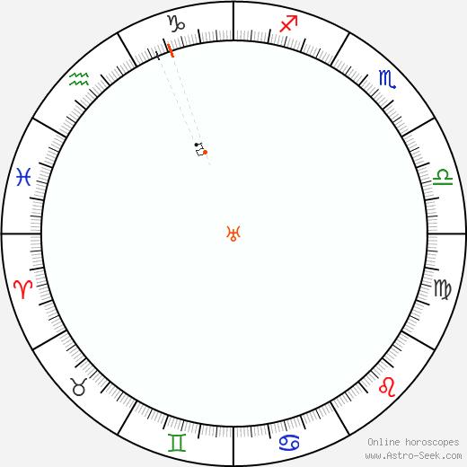 Urano Retrograde Astro Calendar 1826