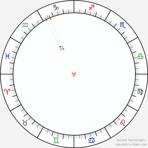 Urano Retrograde Astro Calendar 1827