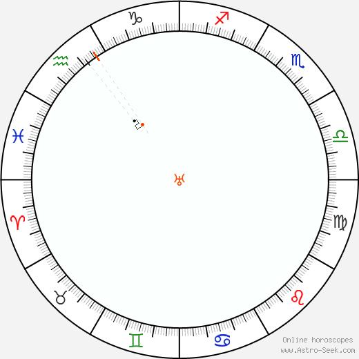 Urano Retrograde Astro Calendar 1830