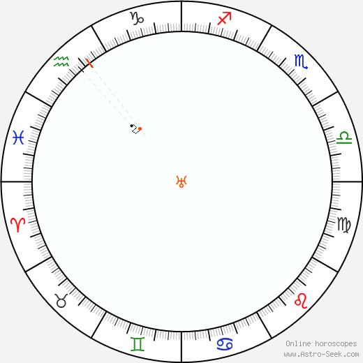 Urano Retrograde Astro Calendar 1831