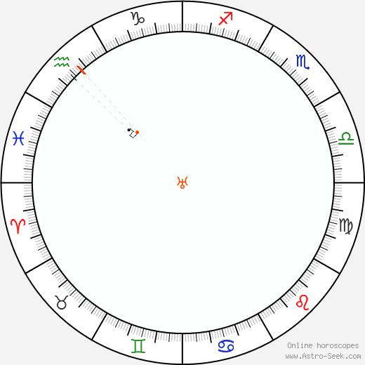Urano Retrograde Astro Calendar 1832