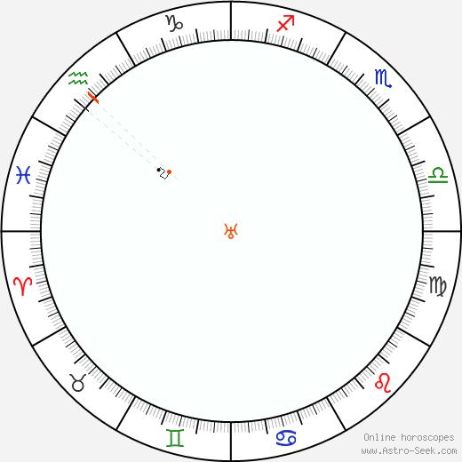Urano Retrograde Astro Calendar 1833