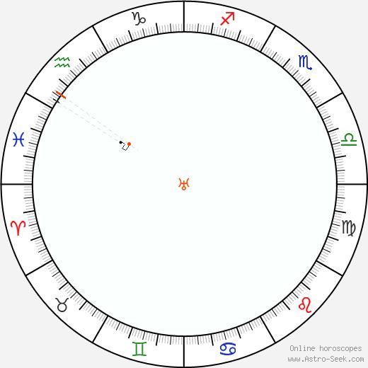 Urano Retrograde Astro Calendar 1835