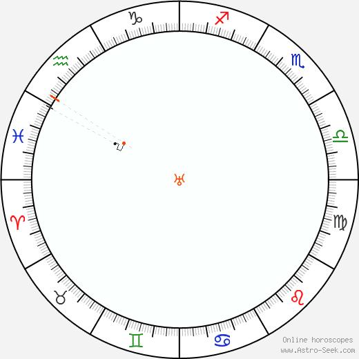 Urano Retrograde Astro Calendar 1836