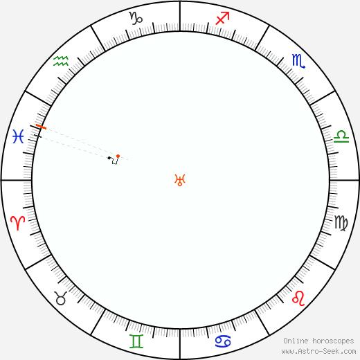 Urano Retrograde Astro Calendar 1839