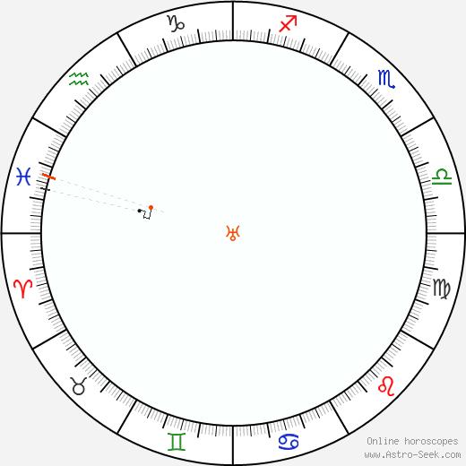 Urano Retrograde Astro Calendar 1840