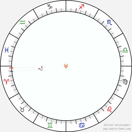 Urano Retrograde Astro Calendar 1845