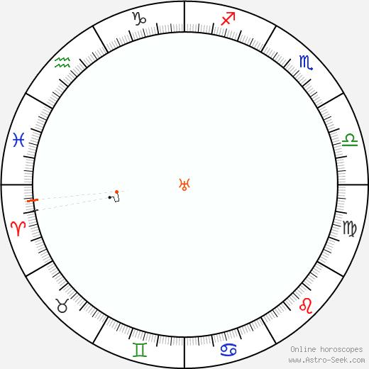 Urano Retrograde Astro Calendar 1846