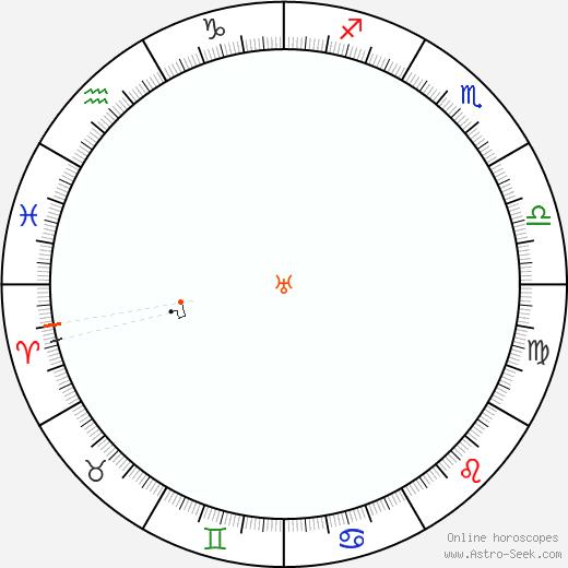 Urano Retrograde Astro Calendar 1847