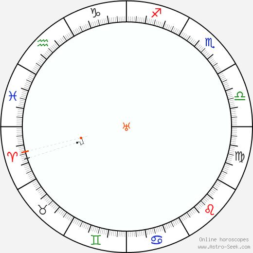 Urano Retrograde Astro Calendar 1848