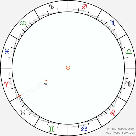 Urano Retrograde Astro Calendar 1852