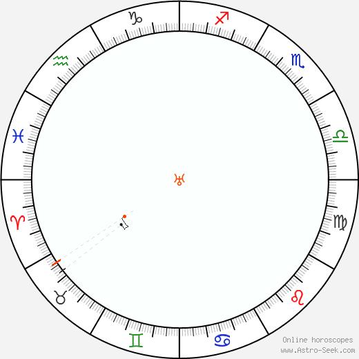 Urano Retrograde Astro Calendar 1853
