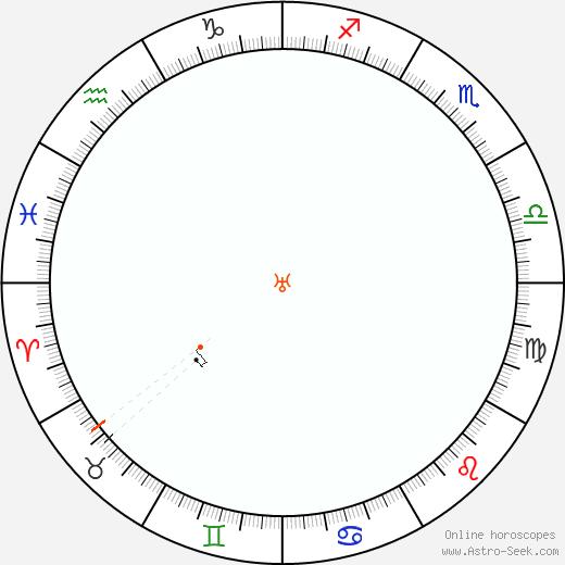 Urano Retrograde Astro Calendar 1854