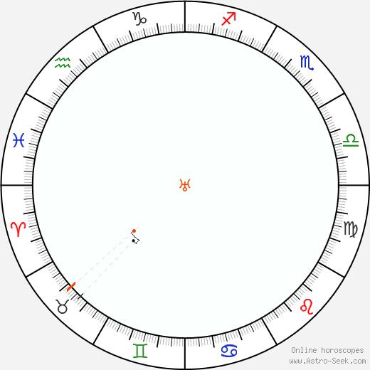 Urano Retrograde Astro Calendar 1855