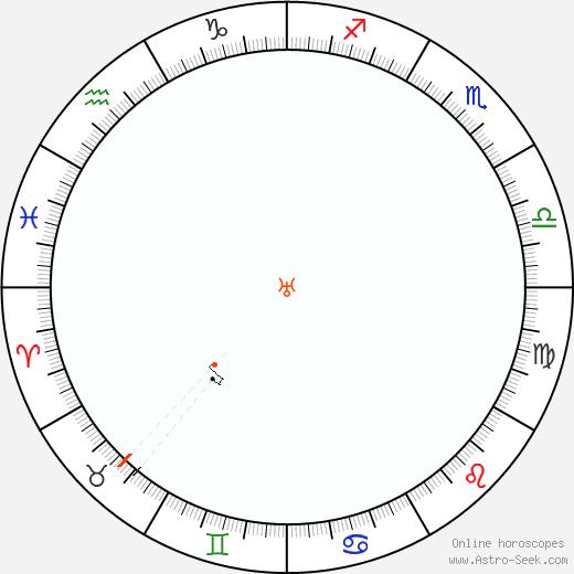 Urano Retrograde Astro Calendar 1856