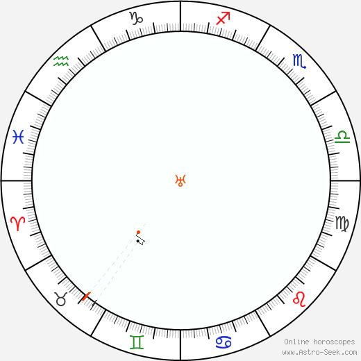 Urano Retrograde Astro Calendar 1857
